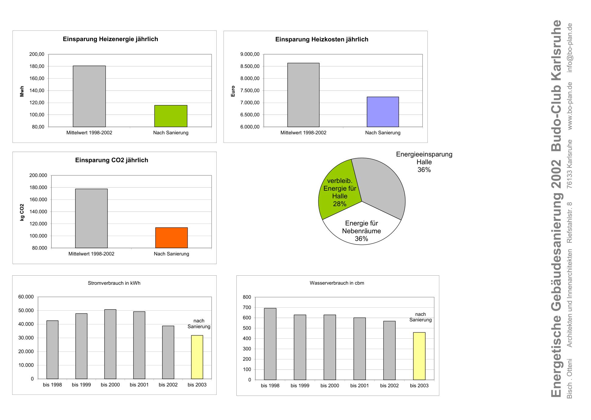 Statistiken Energieeinsparung